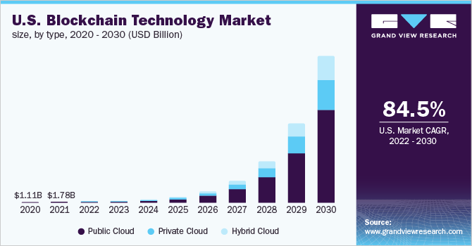 U.S. blockchain technology market size, by type, 2015 - 2025 (USD Million)