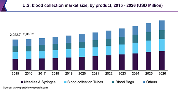 U.S. blood collection market