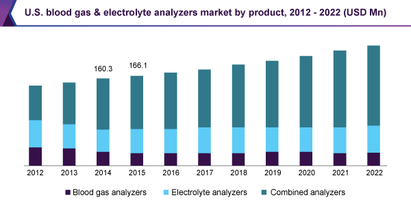 U.S. blood gas & electrolyte analyzers market by product, 2012 – 2022 (USD Mn)