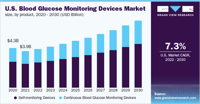 U.S. Blood glucose monitoring devices market share trends and projections (from 2016 until 2028)