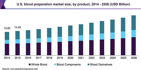 U.S. blood preparation market