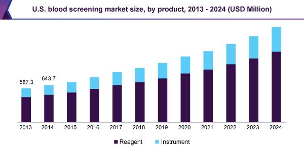 U.S. blood screening market size, by product, 2013 - 2024 (USD Million)