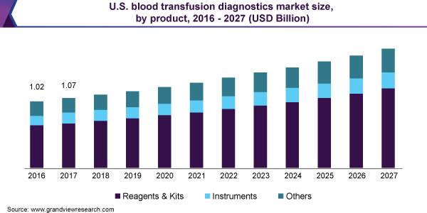 https://www.grandviewresearch.com/static/img/research/us-blood-transfusion-diagnostics-market.png
