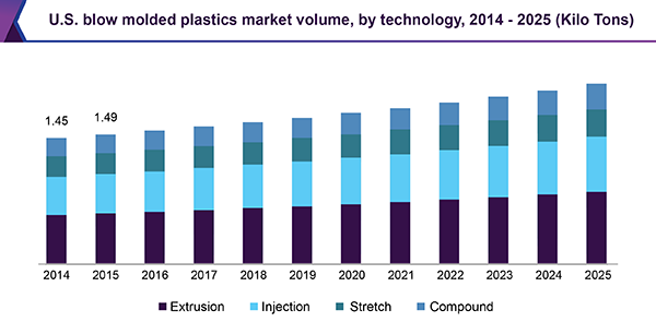 U.S. blow molded plastics market volume