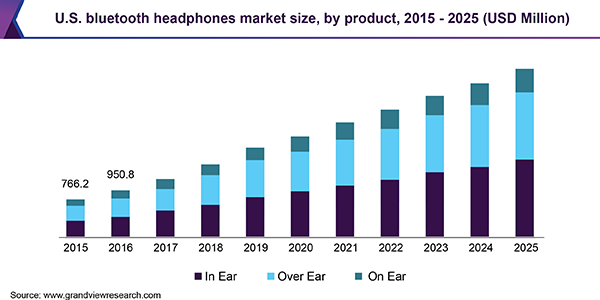 U.S. bluetooth headphones Market