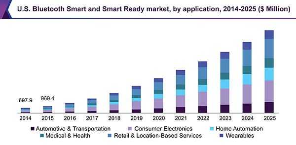 U.S. Bluetooth Smart and Smart Ready market, by application, 2014 - 2025 (USD Million)