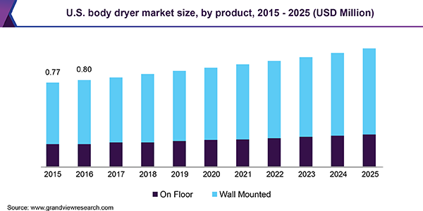 U.S. body dryer Market