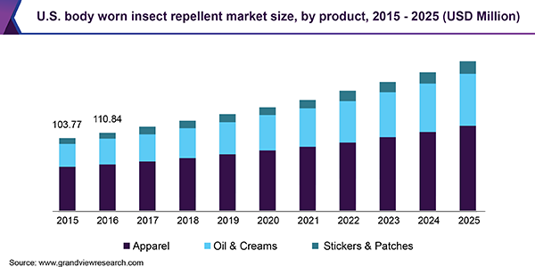 U.S. body worn insect repellent market size, by product, 2015 - 2025 (USD Million)