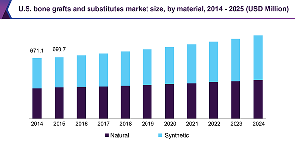 U.S. bone grafts and substitutes market