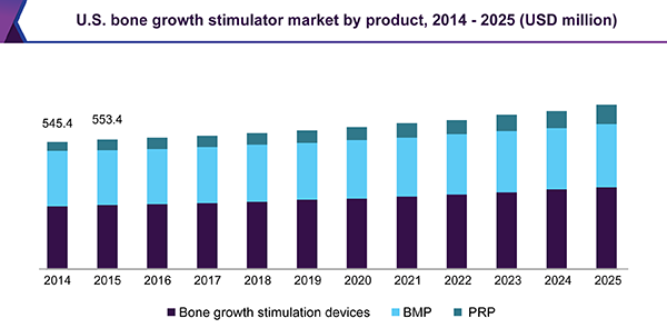 U.S. bone growth stimulator market by product, 2014 - 2025 (USD million)