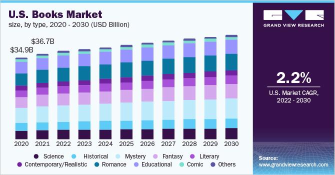 Market Analysis for Children's Books