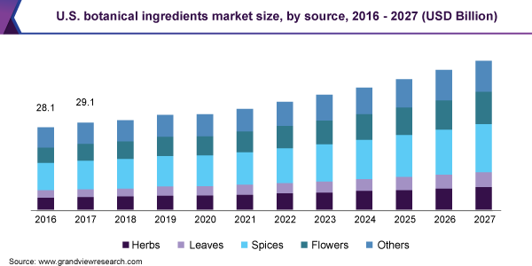 U.S. botanical ingredients market size, by source, 2016 - 2027 (USD Billion)