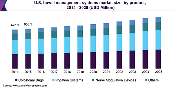 U.S. bowel management systems market size, by product, 2014 - 2025 (USD Million)