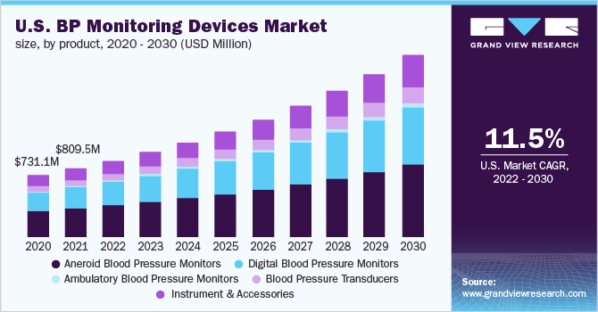 U.S. BP monitoring devices market