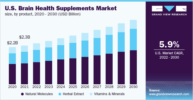 U.S. brain health supplements market size, by product, 2015 - 2025 (USD Billion)