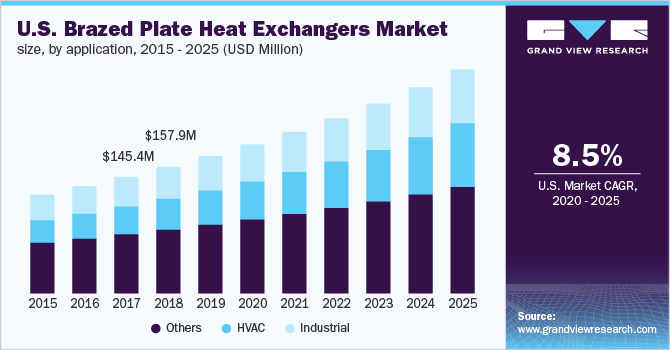 U.S. Brazed Plate Heat Exchangers Market Size, By Product, 2014 - 2025 (USD Million)