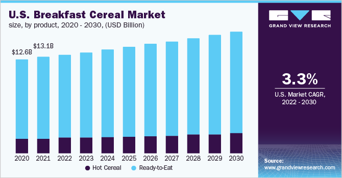U.S. breakfast cereal market size, by product, 2014-2025 (USD Billion)