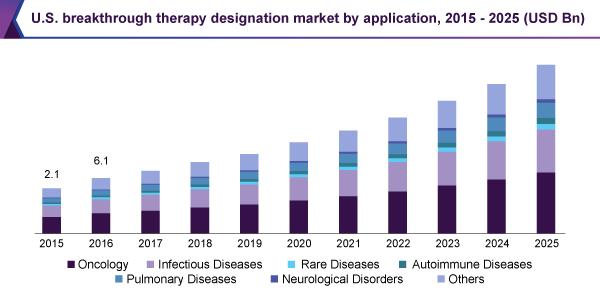 Breakthrough Therapy Designation >> Breakthrough Therapy Designation Market Industry Report 2018 2025
