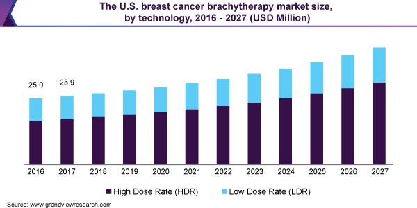 The U.S. breast cancer brachytherapy market size