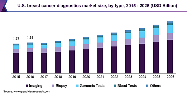 U.S. breast cancer diagnostics market