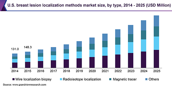 U.S. breast lesion localization methods market