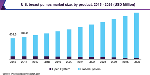 U.S. breast pumps market size, by product, 2015 - 2026 (USD Million)