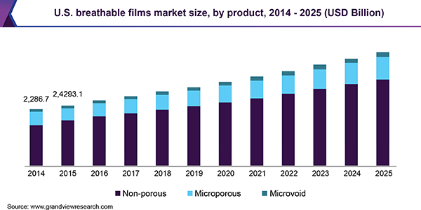 U.S. breathable films market