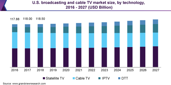 U.S. broadcasting and cable TV market size