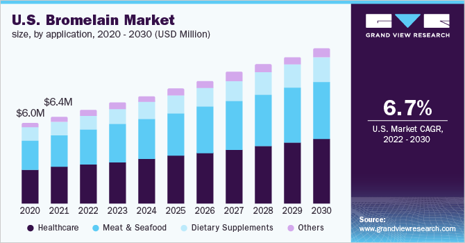 U.S. bromelain market volume by application, 2014 - 2025 (Tons)