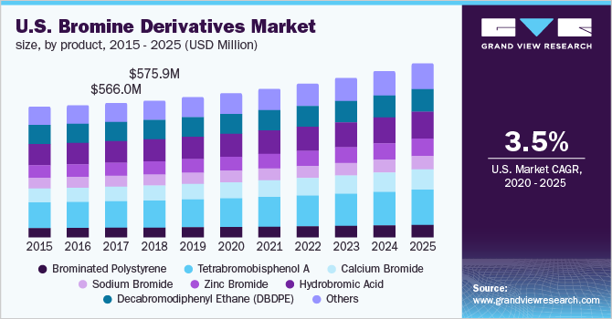 U.S. bromine derivatives market