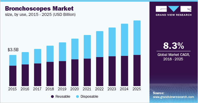 Size of the US bronchoscope market UU., By use, 2014 - 2025 (billions of USD)