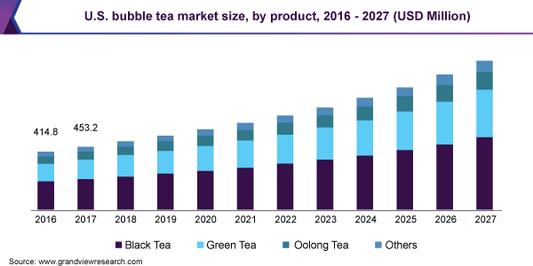 U.S. bubble tea market size, by product, 2016 - 2027 (USD million)