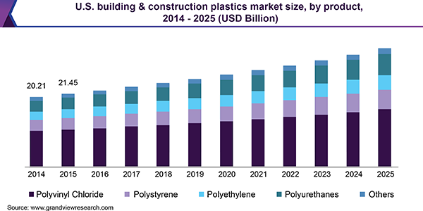 U.S. building & construction plastics market