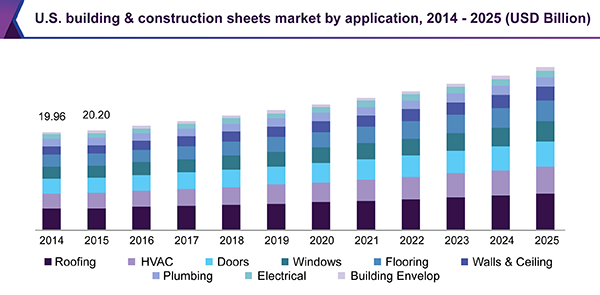 U.S. building & construction sheets market
