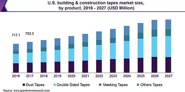 U.S. Building & Construction Tapes Market
