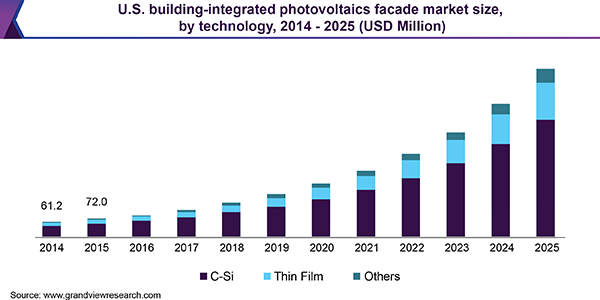 U.S. building-integrated photovoltaics facade market size, by technology, 2014 - 2025 (USD Million))