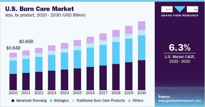 U.S. burn care market