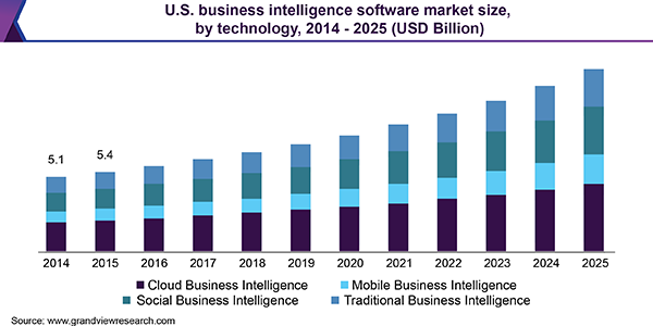 U.S. business intelligence software market