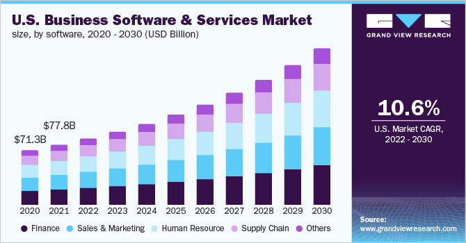 U.S. business software and services market size, by software, 2014 - 2025 (USD Billion)