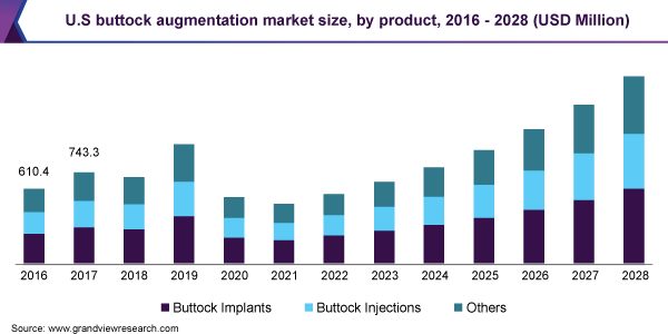 U.S buttock augmentation market size, by product, 2016 - 2028 (USD Million)