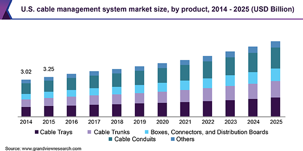 U.S. cable management system market size, by product, 2014 - 2025 (USD Billion)