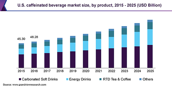 U.S. caffeinated beverage market size, by product, 2015 - 2025 (USD Billion)
