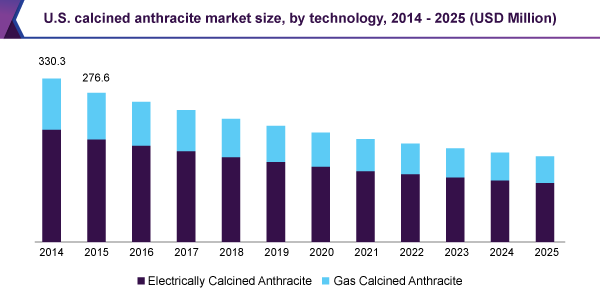U.S. calcined anthracite market