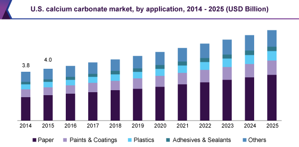 U.S. calcium carbonate market, by application, 2014 - 2025 (USD Billion)