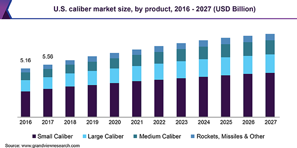 U.S. caliber market