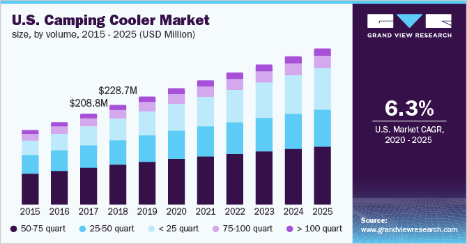 U.S. camping cooler market size, by volume, 2014-2025 (USD Million)