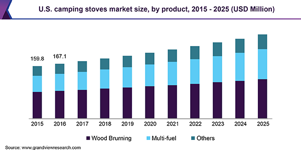 U.S. camping stoves market size, by product, 2015 - 2025 (USD Million)