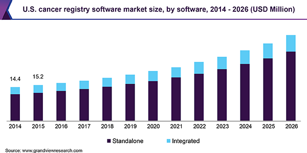 U.S. cancer registry software market size, by software, 2014 - 2026 (USD Million)