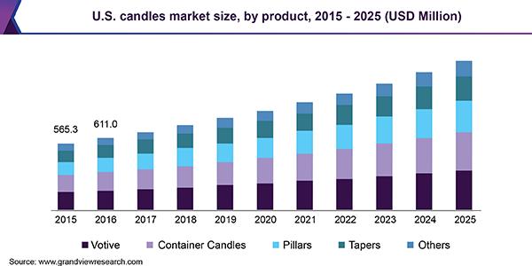 U.S. candles Market