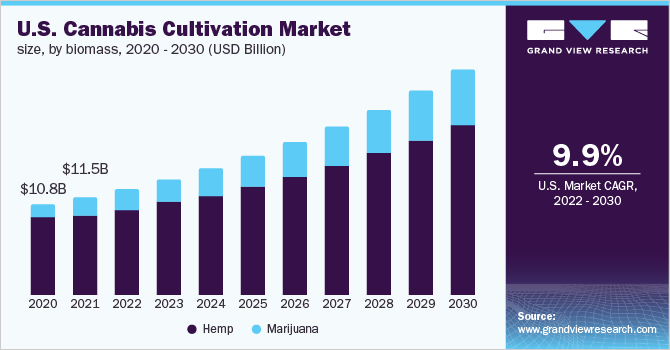 U.S. cannabis cultivation market, by product, 2015 - 2026 (USD Billion)